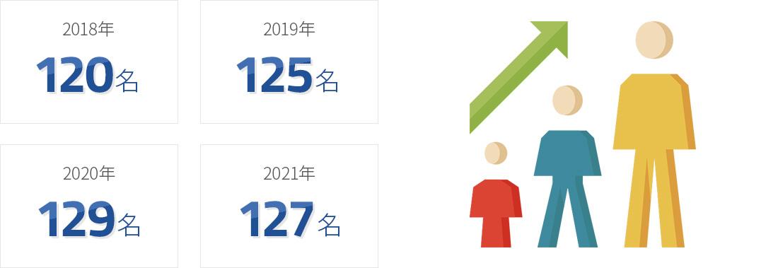 従業員増加推移