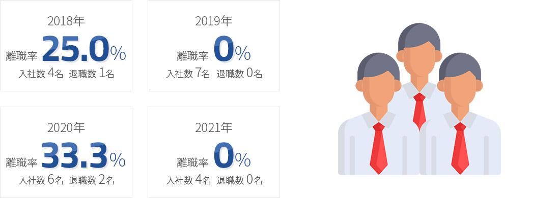 入社3年目までの離職率(新卒)